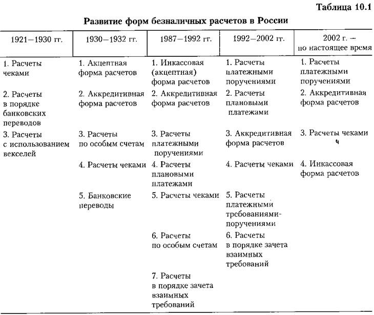 Инструкция цб по безналичным формам расчета 2 п