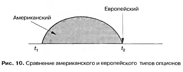 Рис. 10. Сравнение американского и европейского типов опционов