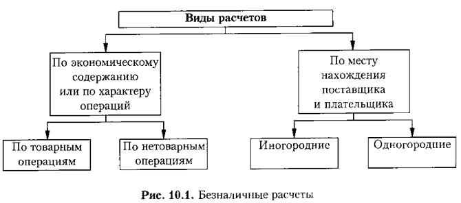 Рис. 10.1. Безналичные расчеты