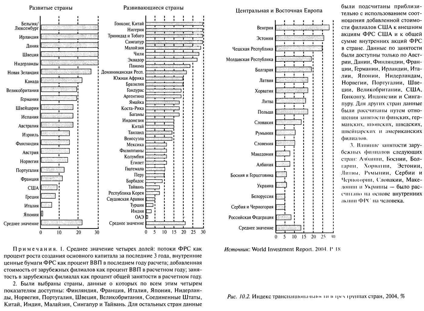 Рис. 10.2. Индекс транснациональности в трех группах стран