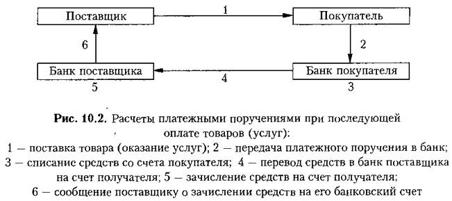 Рис. 10.2. Расчеты платежными поручениями при последующей оплате товаров (услуг)