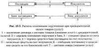 Рис. 10.3. Расчеты платежными поручениями при предварительной оплате товаров (услуг)