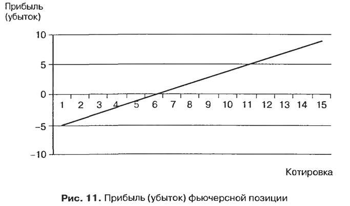 Рис. 11. Прибыль (убыток) фьючерсной позиции