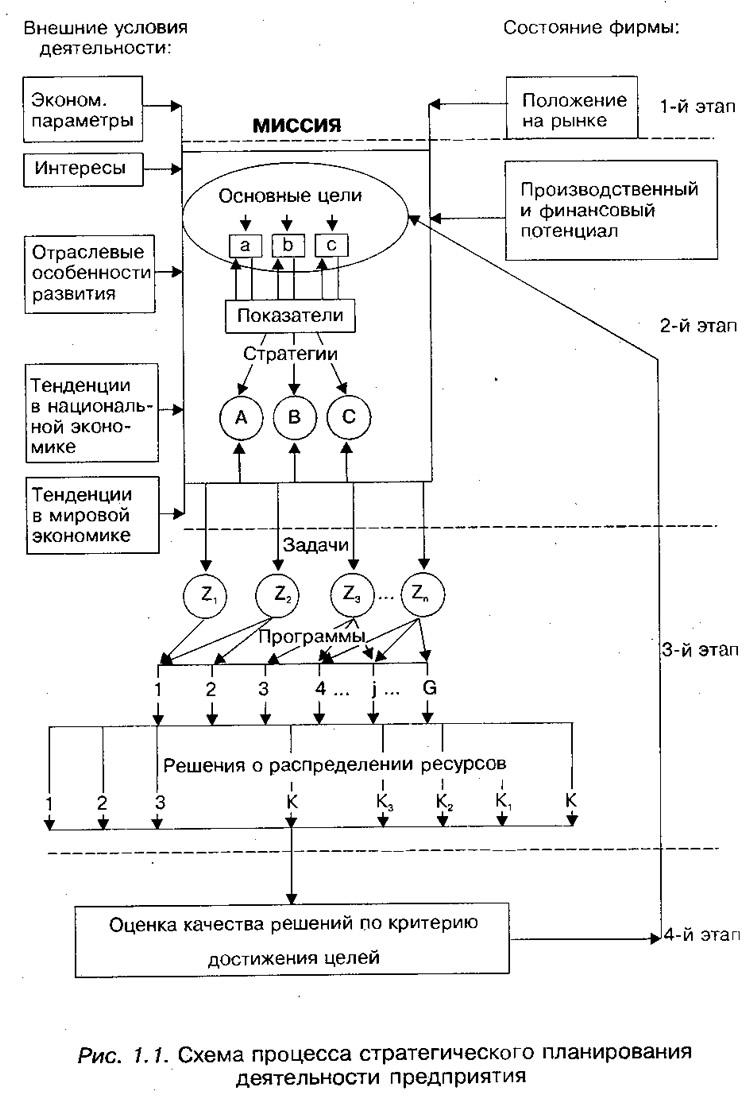 Рис. 1.1. Схема процесса стратегического планирования деятельности предприятия