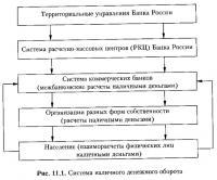 Рис. 11.1. Система наличного денежного оборота