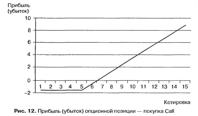 Рис. 12. Прибыль (убыток) опционной позиции — покупка Call