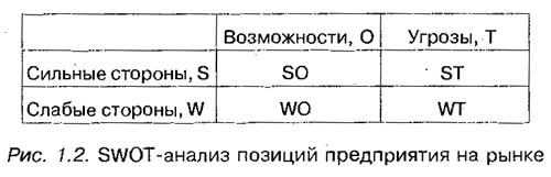 Рис. 1.2. SWOT-анализ позиций предприятия на рынке