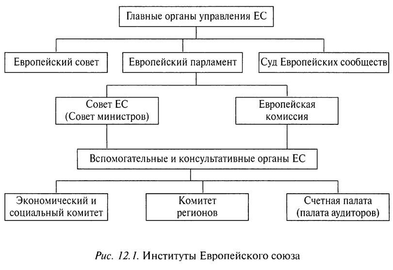 Рис. 12.1. Институты Европейского союза