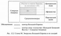 Рис. 12.2. Схема М. Эмерсона Большой Европы и ее соседей