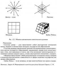 Рис. 12.3. Модели организации комплексного региона