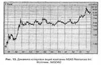 Рис. 13. Динамика котировок акций компании NGAS Resources Inc