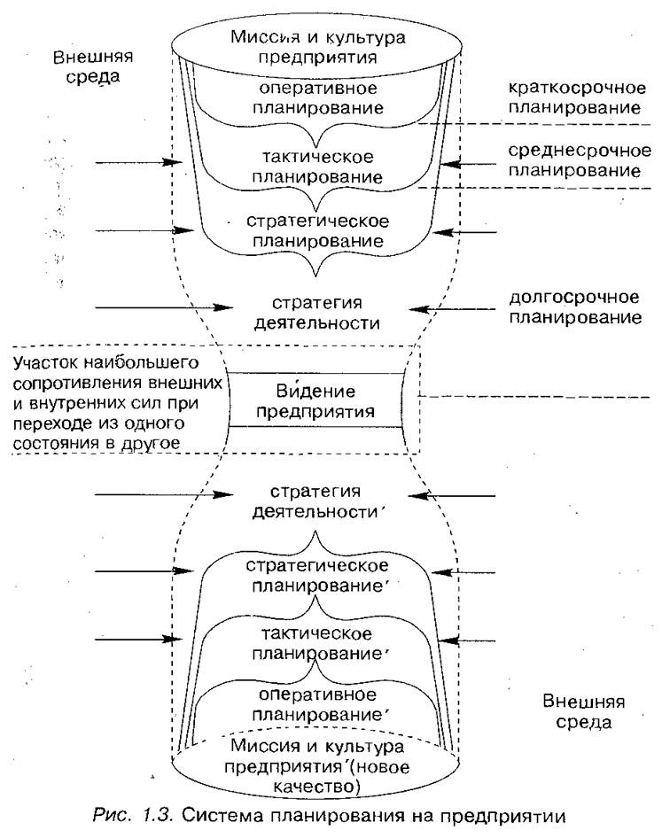 Рис. 1.3. Система планирования на предприятии