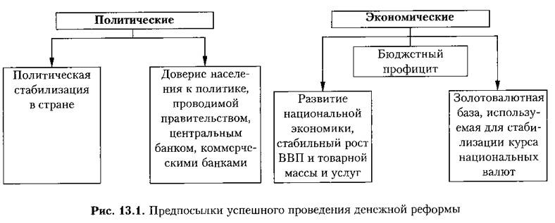 Рис. 13.1. Предпосылки успешного проведения денежной реформы