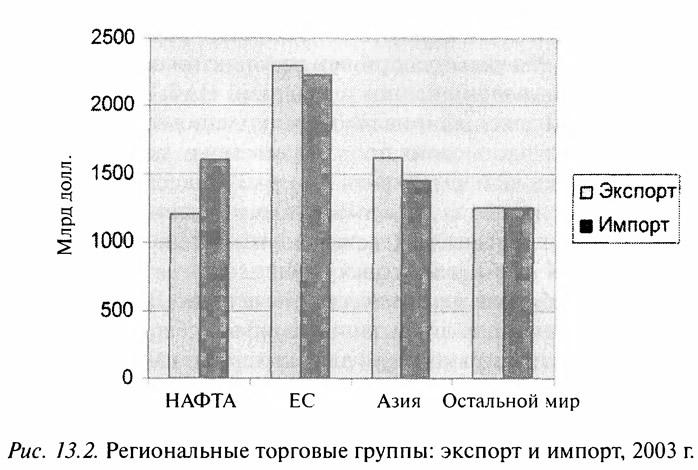 Рис. 13.2. Региональные торговые группы: экспорт и импорт, 2003 г.
