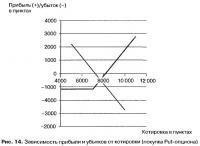 Рис. 14. Зависимость прибыли и убытков от котировки (покупка Put-опциона)