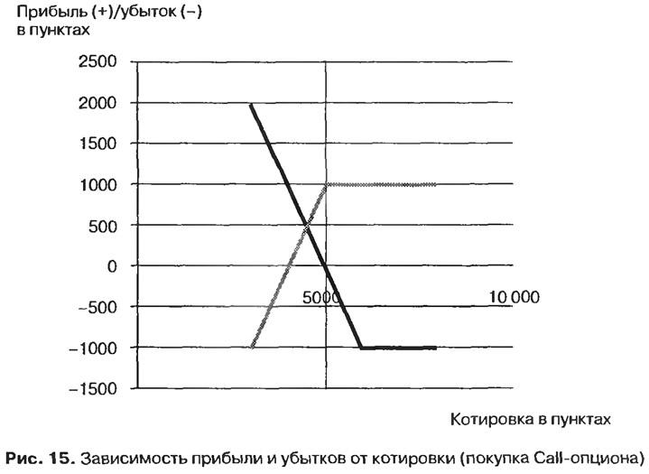Рис. 15. Зависимость прибыли и убытков от котировки (покупка Call-опциона)