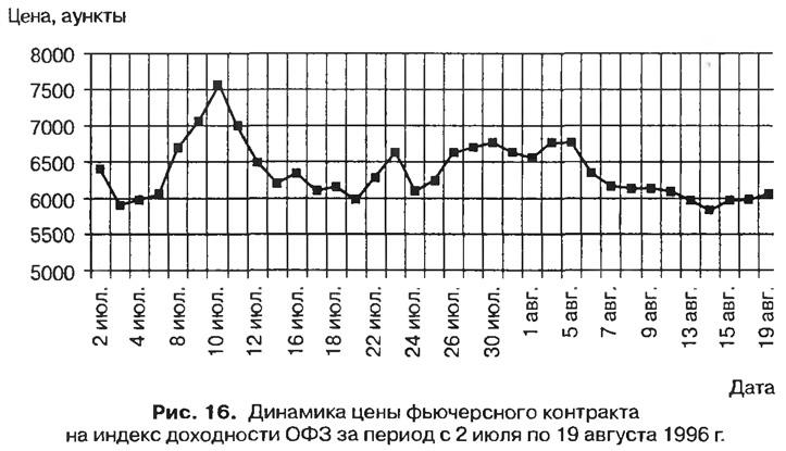 Рис. 16. Динамика цены фьючерсного контракта на индекс доходности ОФЗ