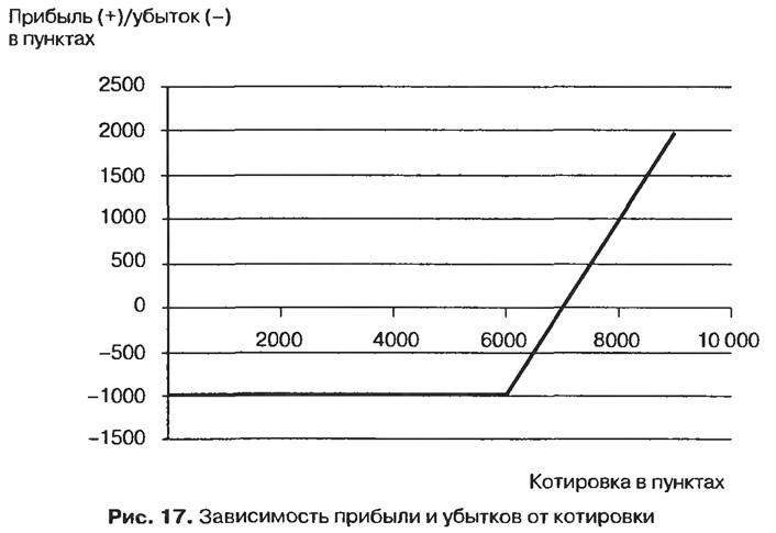 Рис. 17. Зависимость прибыли и убытков от котировки