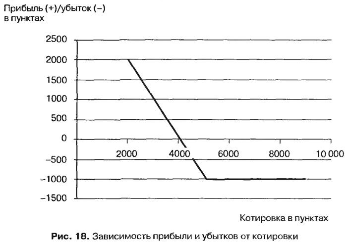 Рис. 18. Зависимость прибыли и убытков от котировки