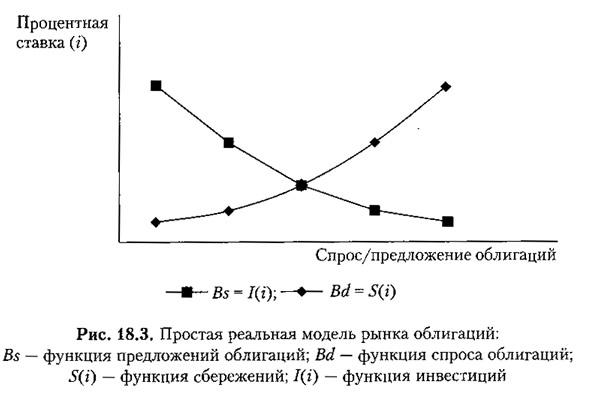 Рис. 18.3. Простая реальная модель рынка облигаций