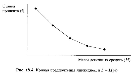 Рис. 18.4. Кривая предпочтения ликвидности