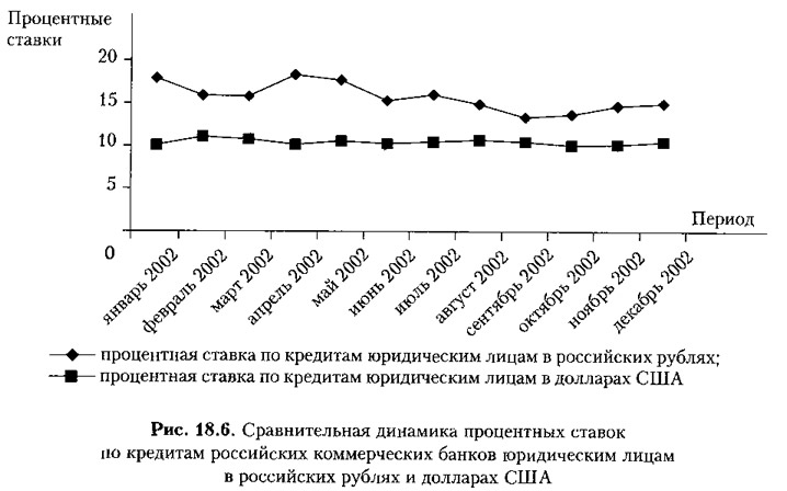 Рис. 18.6. Сравнительная динамика процентных ставок