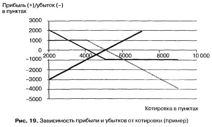 Рис. 19. Зависимость прибыли и убытков от котировки (пример)