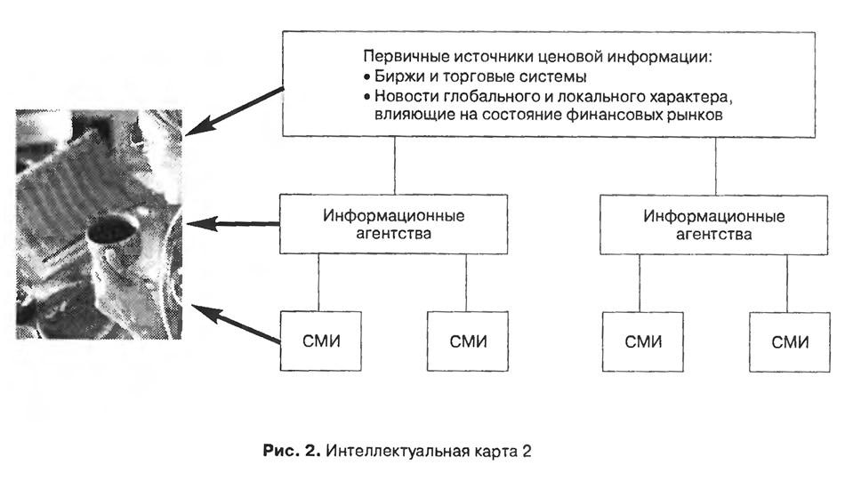 Рис. 2. Интеллектуальная карта 2