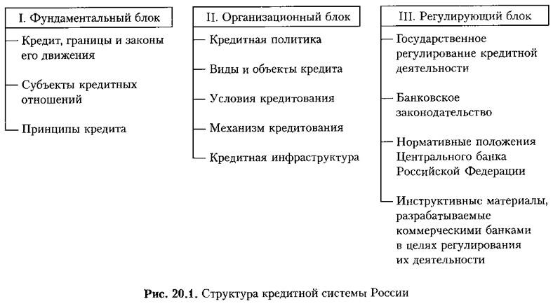 Рис. 20.1. Структура кредитной системы России