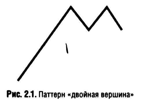 Рис. 2.1. Паттерн «двойная вершина»