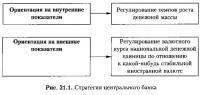 Рис. 21.1. Стратегия центрального банка