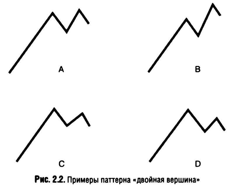 Рис. 2.2. Примеры паттерна «двойная вершина»