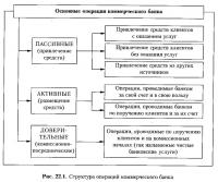 Рис. 22.1. Структура операций коммерческого банка