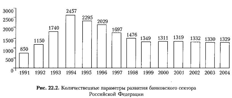 Рис. 22.2. Количественные параметры развития банковского сектора Российской Федерации
