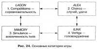 Рис. 24. Основные категории игры