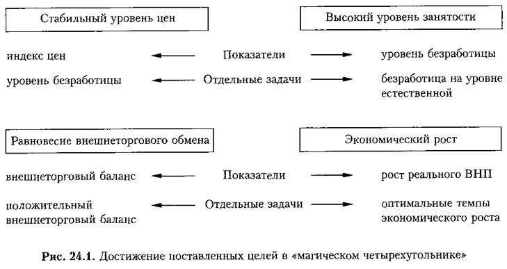 Рис. 24.1. Достижение поставленных целей в «магическом четырехугольнике»
