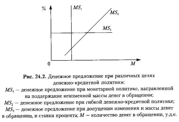 Рис. 24.2. Денежное предложение при различных целях денежно-кредитной политики