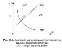 Рис. 24.3. Денежный рынок при различных вариантах денежно-кредитной политики