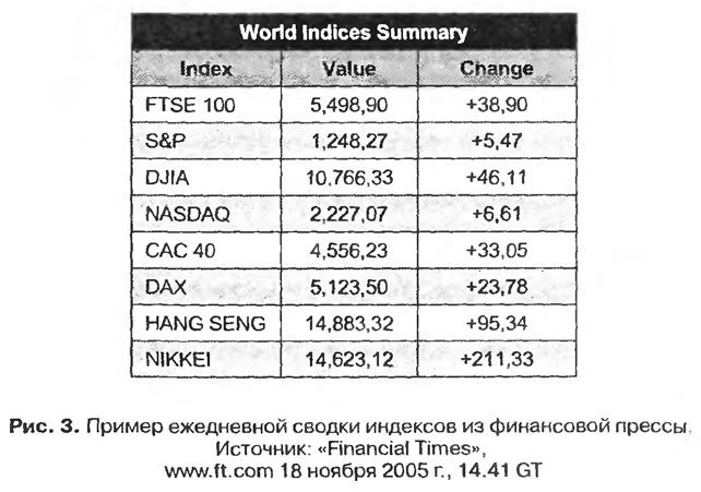 Рис. 3. Пример ежедневной сводки индексов из финансовой прессы