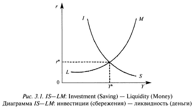 Рис. 3.1. Диаграмма IS—LM