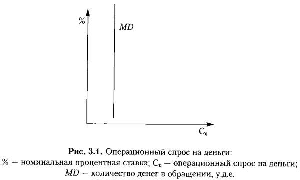 Рис. 3.1. Операционный спрос на деньги