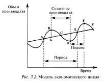 Рис. 3.2. Модель экономического цикла