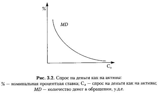 Рис. 3.2. Спрос на деньги как на активы