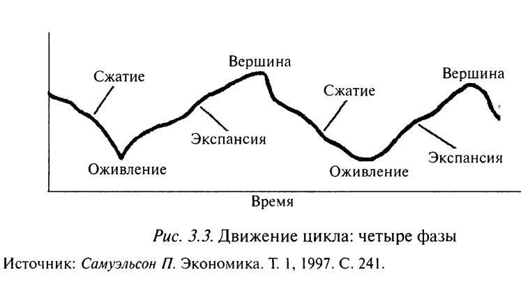 Рис. 3.3. Движение цикла: четыре фазы