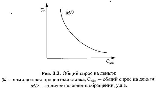 Рис. 3.3. Общий спрос на деньги