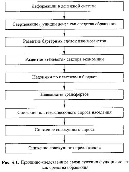 Рис. 4.1. Причинно-следственные связи сужения функции денег как средства обращения