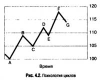 Рис. 4.2. Психология циклов