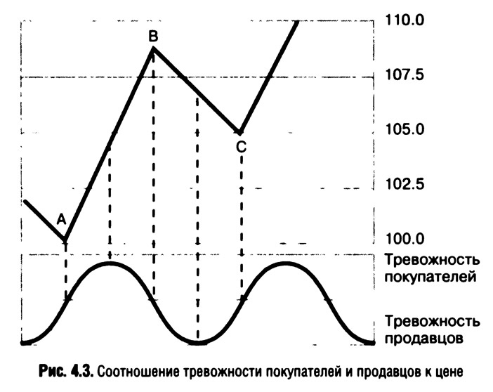 Рис. 4.3. Соотношение тревожности покупателей и продавцов к цене