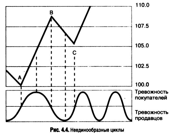 Рис. 4.4. Неединообразные циклы
