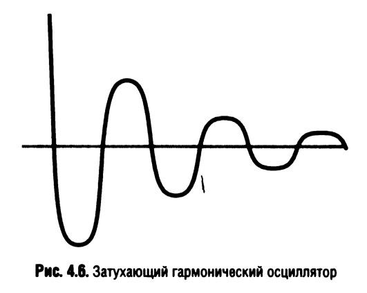 Рис. 4.6. Затухающий гармонический осциллятор